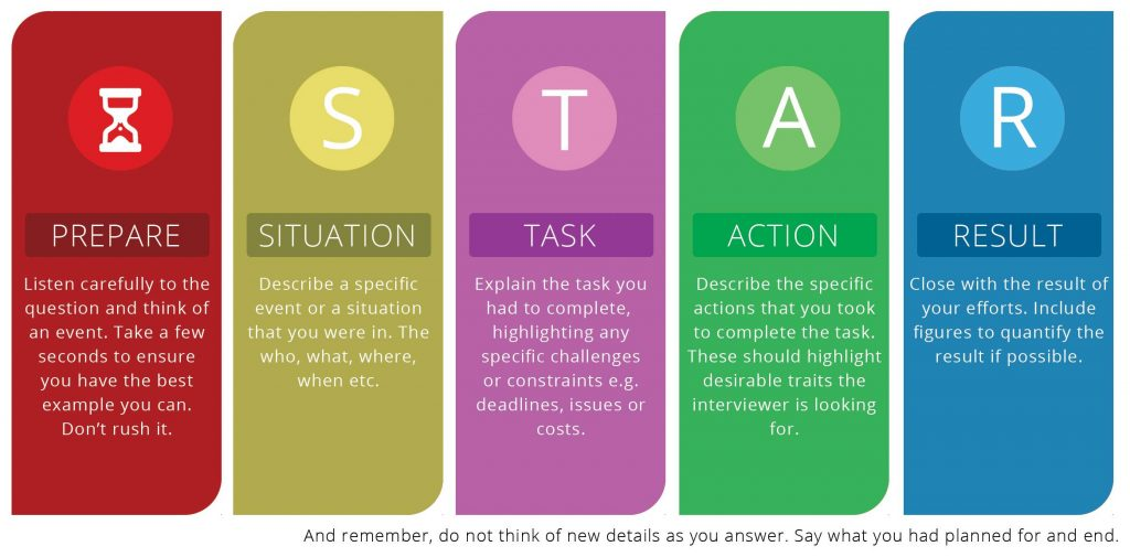 STAR method for job interview preparation.